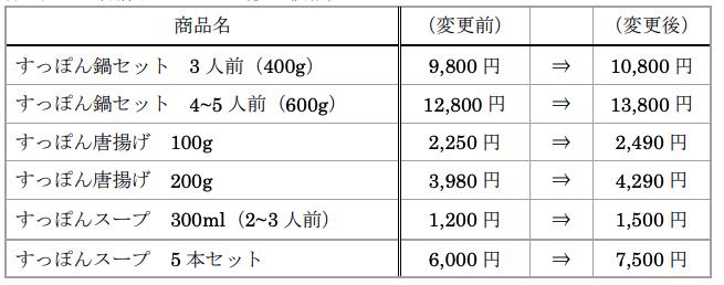 すっぽん鍋セット・唐揚げ・スープの価格